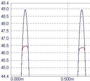 Изменение амплитуды выходного сигнала при использовании разной элементной базы в усилителе