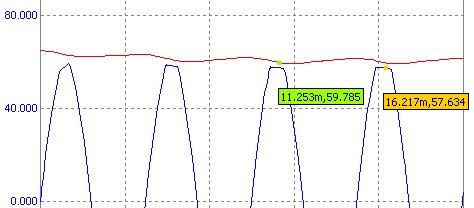 Амплитуда выходного сигнала усилителя МОСФИТ