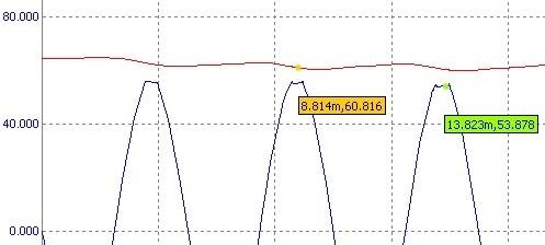 Амплитуда выходного сигнала усилителя VL