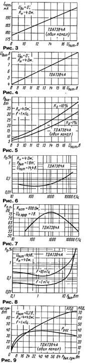 Зависимости параметров микросхем TDA7384 и TDA7560 от условий.