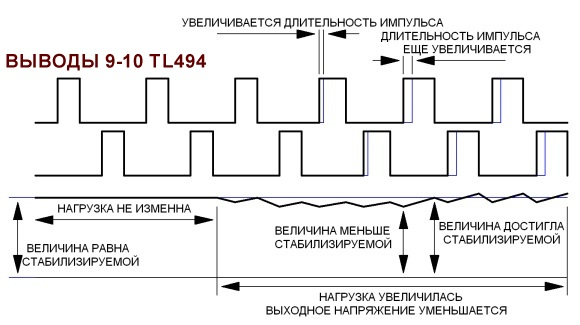 Принцип работы ШИМ контроллера
