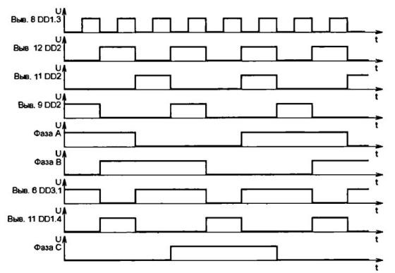 Временные диаграммы на