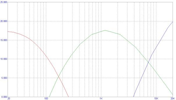 Рисунок 4 АЧХ трехканального